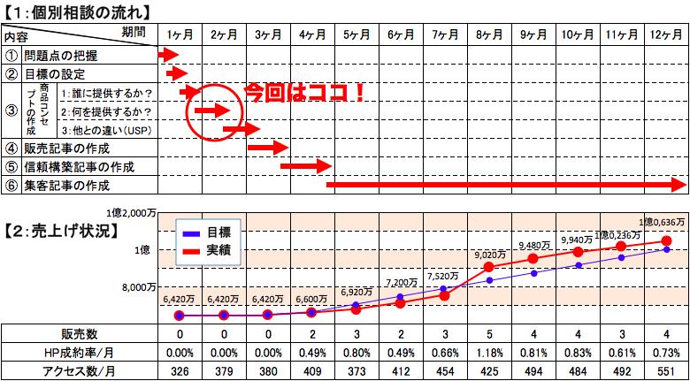 製造業:年商1億円計画2