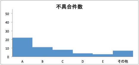 パレート図グラフ