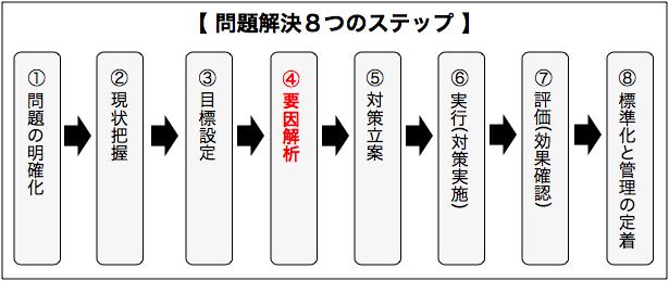 問題解決8つのステップ1