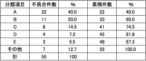 パレート図累積件数