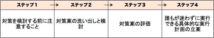 対策立案4ステップ