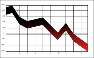 , Chart