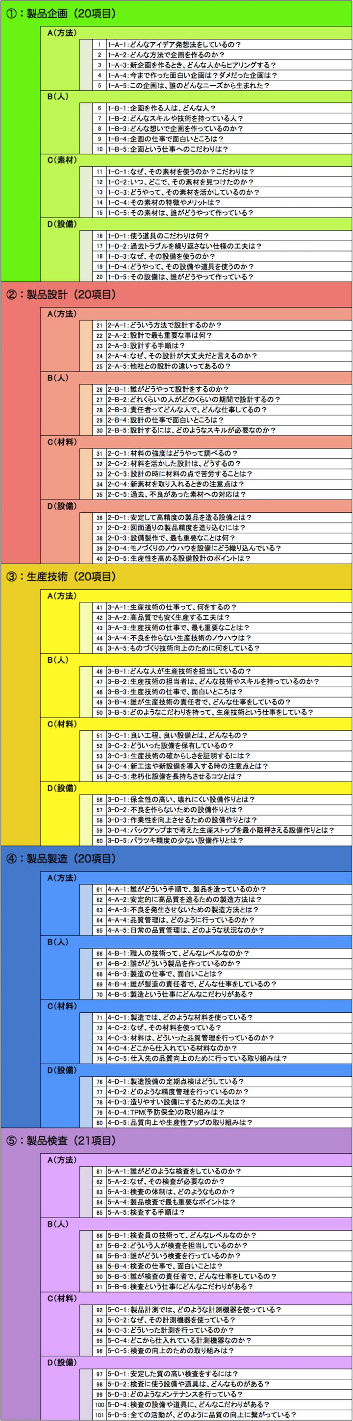 製造プロセス111