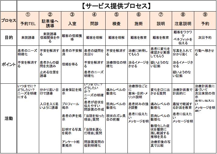 サービス提供プロセス工程表