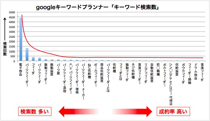 googleキーワードプランナーグラフ