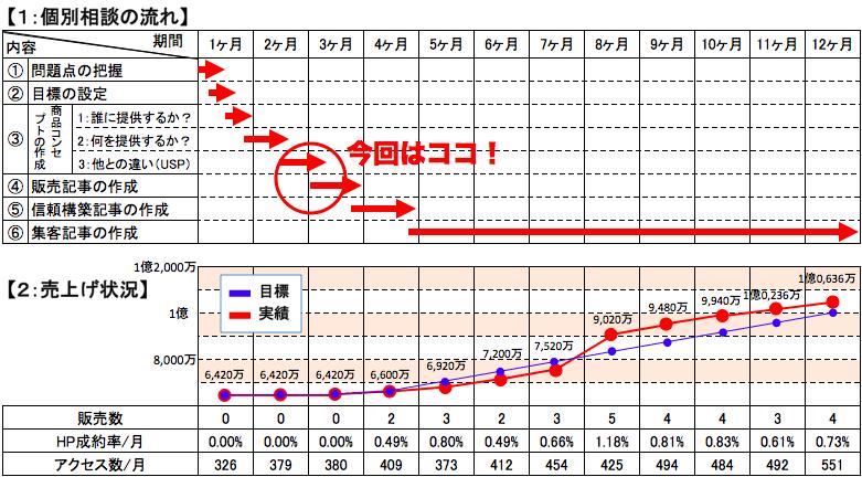 製造業:年商1億円計画4