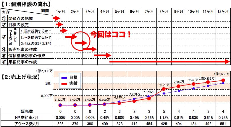 製造業:年商1億円計画3