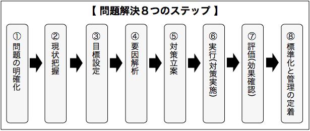 問題解決8ステップ