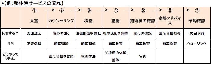 整体院サービスプロセス