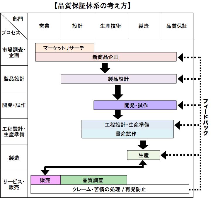 品質保証体系図