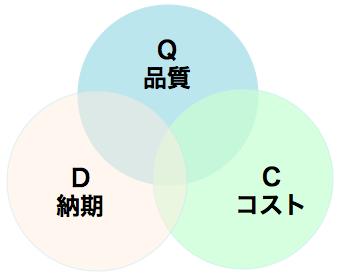 QDC関係図