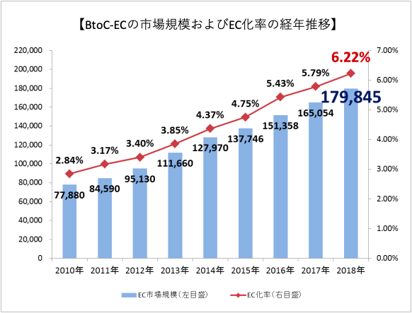BtoCのEC市場規模とEC化率の推移